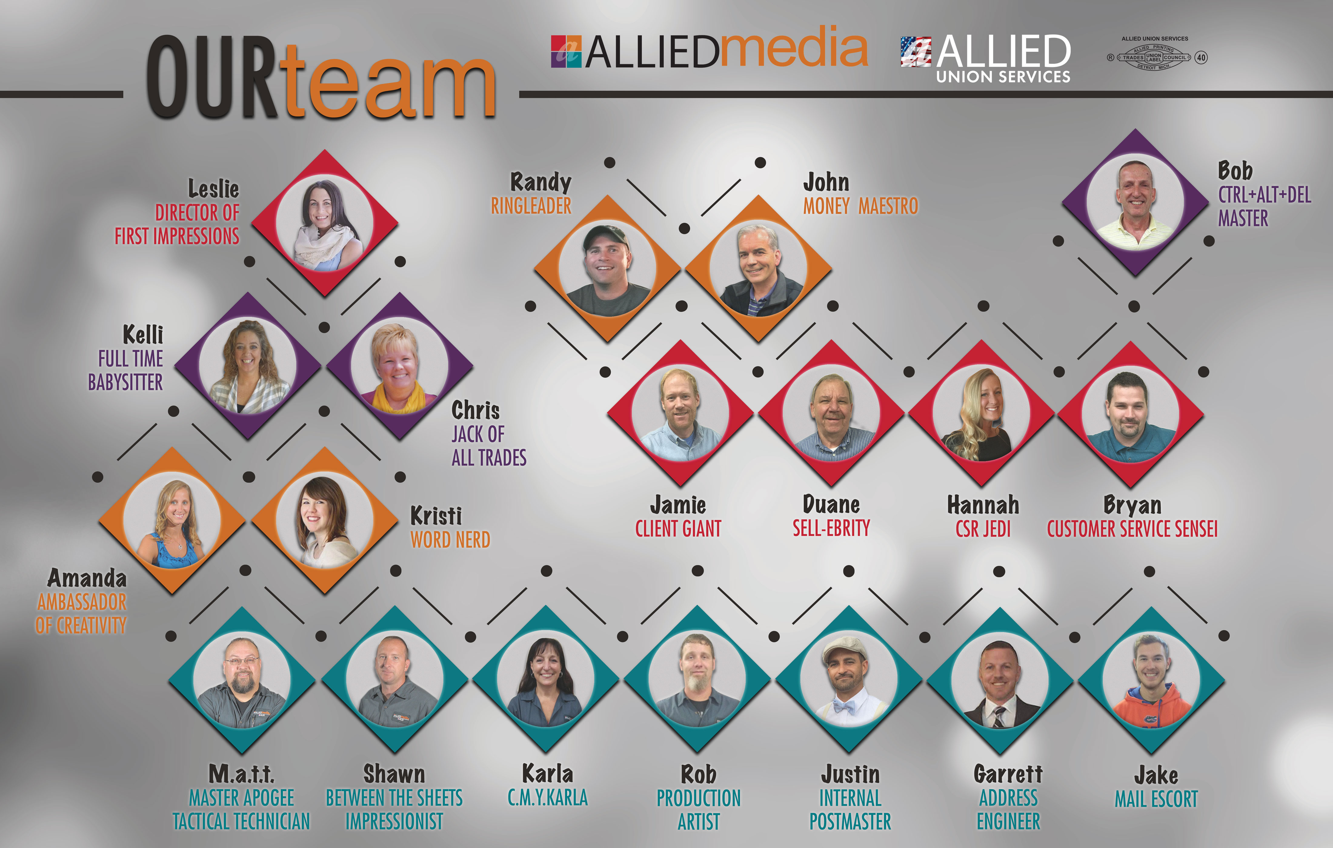 Meet the team of Allied Union Services - put a face to the voice!